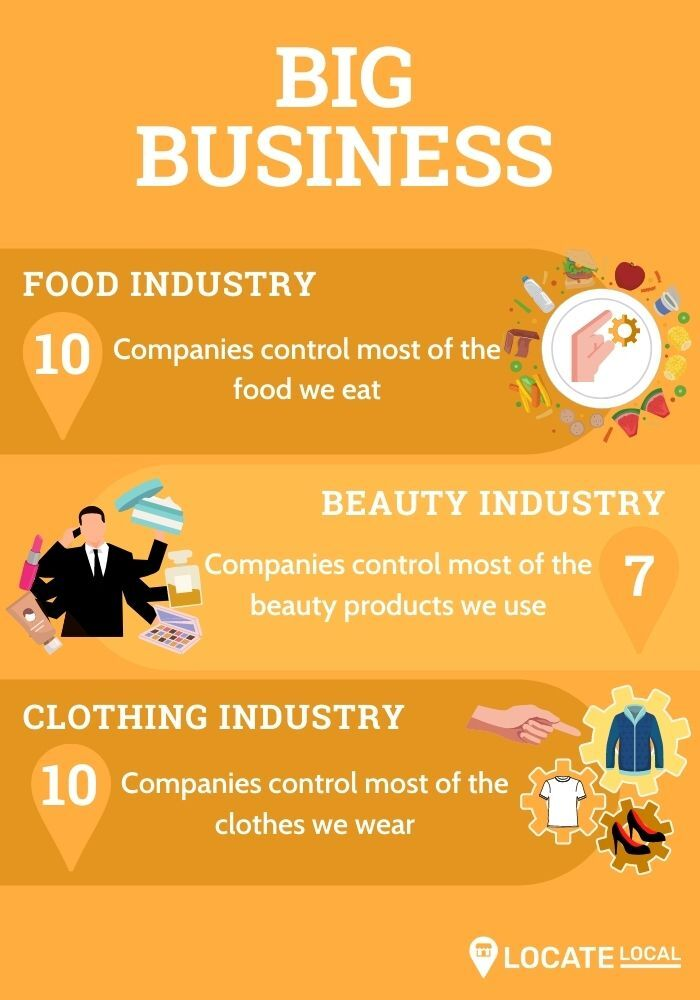 Big business in the food, beauty, and clothing industries